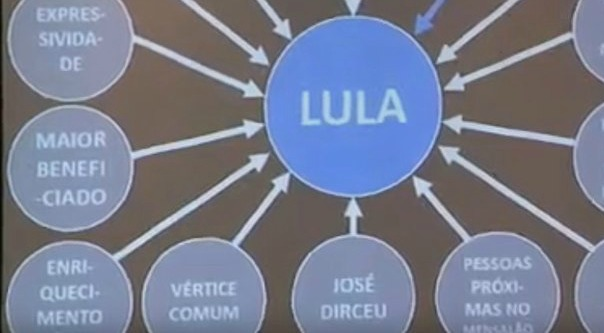 Achamos o disco que inspirou o Power Point do Lula!